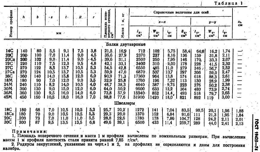 масса балок ГОСТ 19425-75