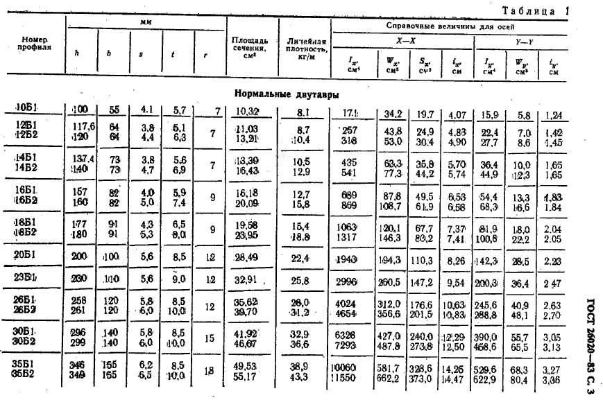 таблица веса двутавра ГОСТ 26020-83