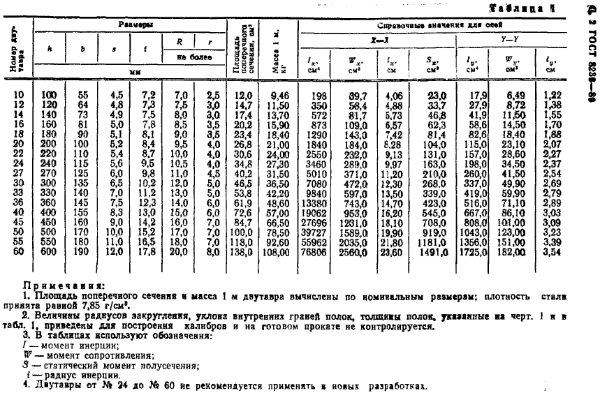 масса двутавра ГОСТ 8239-89