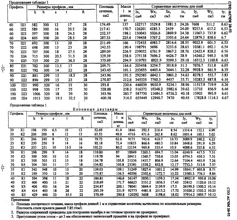 вес по СТО АСЧМ 20-93
