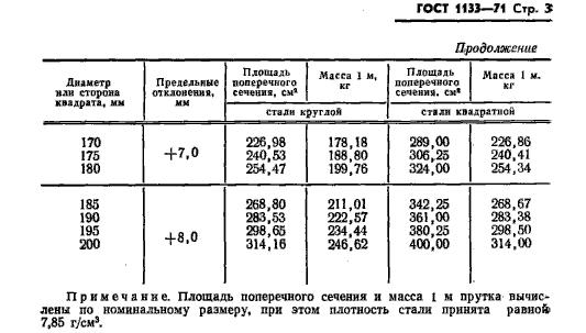 вес кованого круга ГОСТ 1133