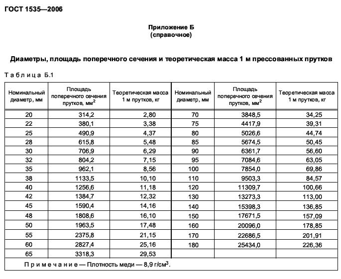 вес медных прутков ГОСТ 1535-2006