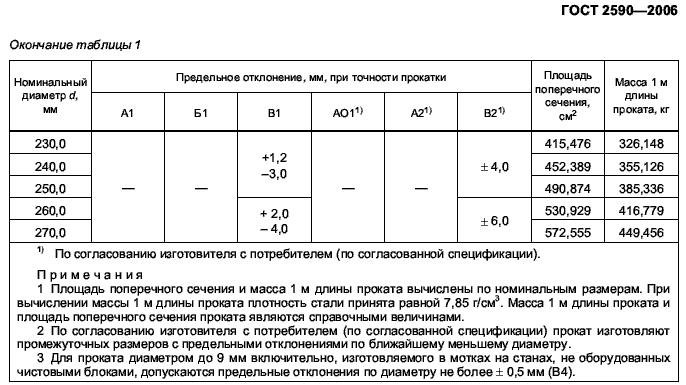 вес труб ГОСТ 2590-2006