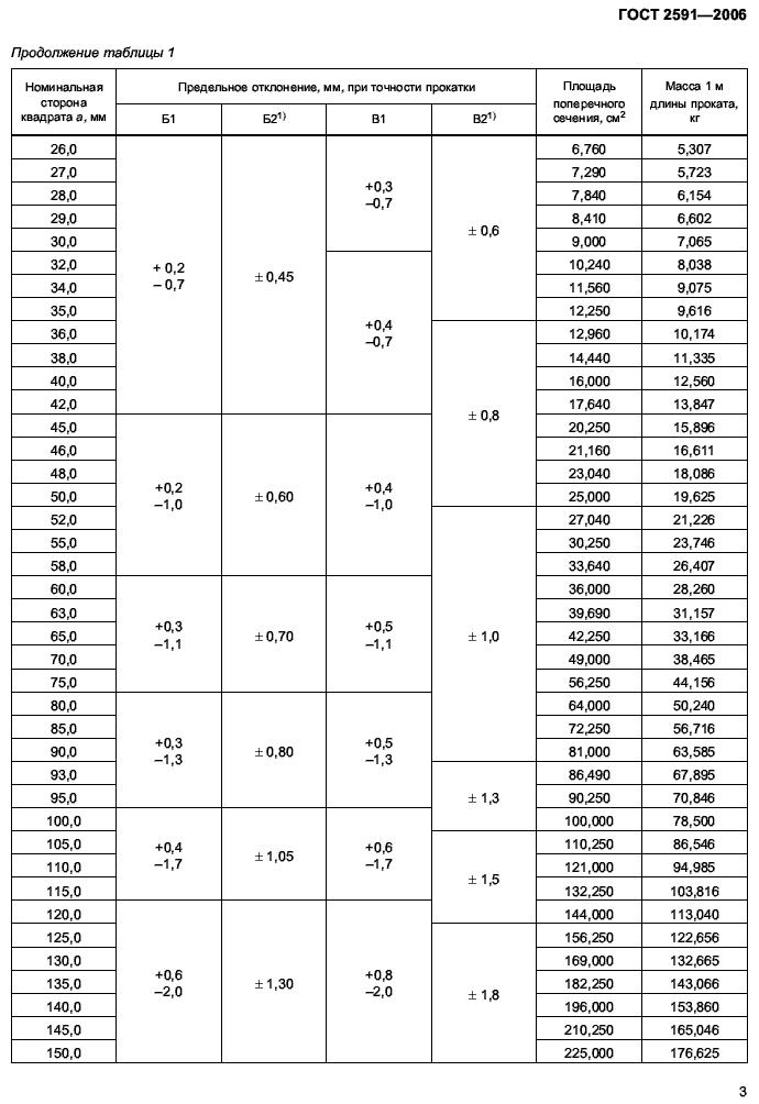вес квадрата ГОСТ 2591-2006