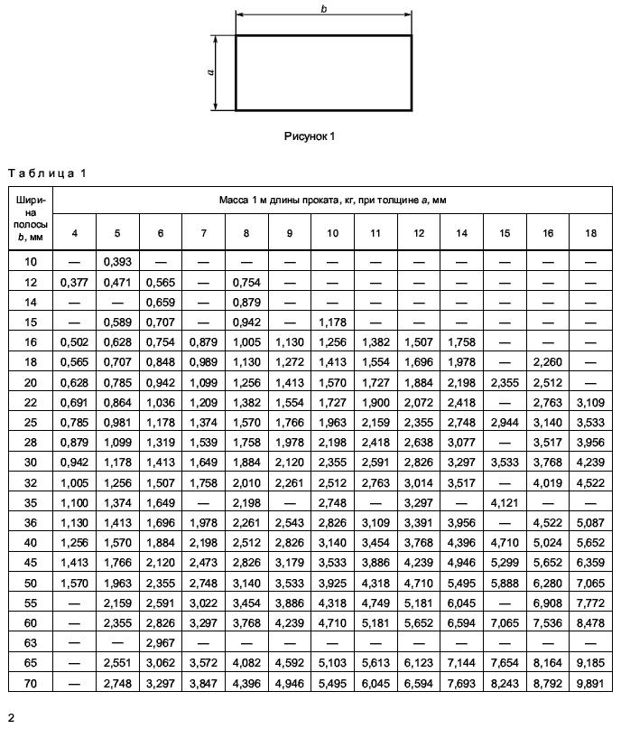 вес полосы ГОСТ 103-2006