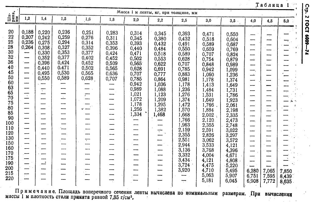 вес ленты ГОСТ 6009-74