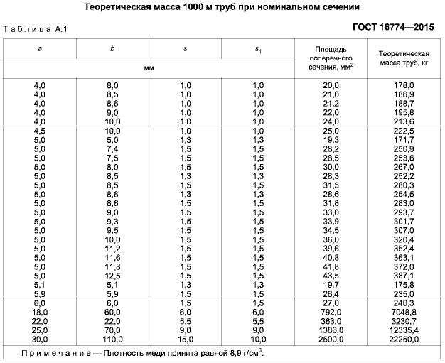 вес медных профильных труб ГОСТ 16774-2015