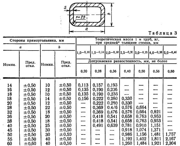 вес алюминиевого профиля ГОСТ 18475-82