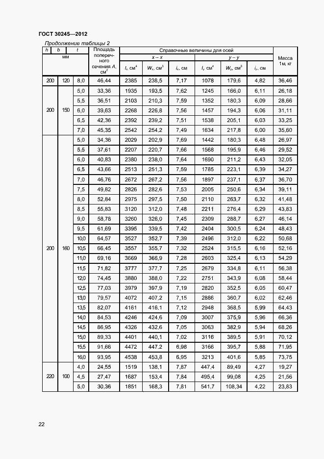 вес профиля ГОСТ 30245-2012