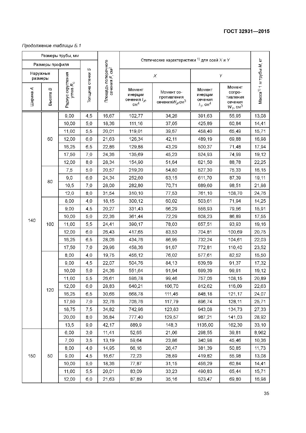 вес профиля ГОСТ 32931