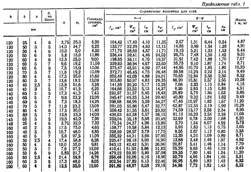 вес гнутого швеллера ГОСТ 8278