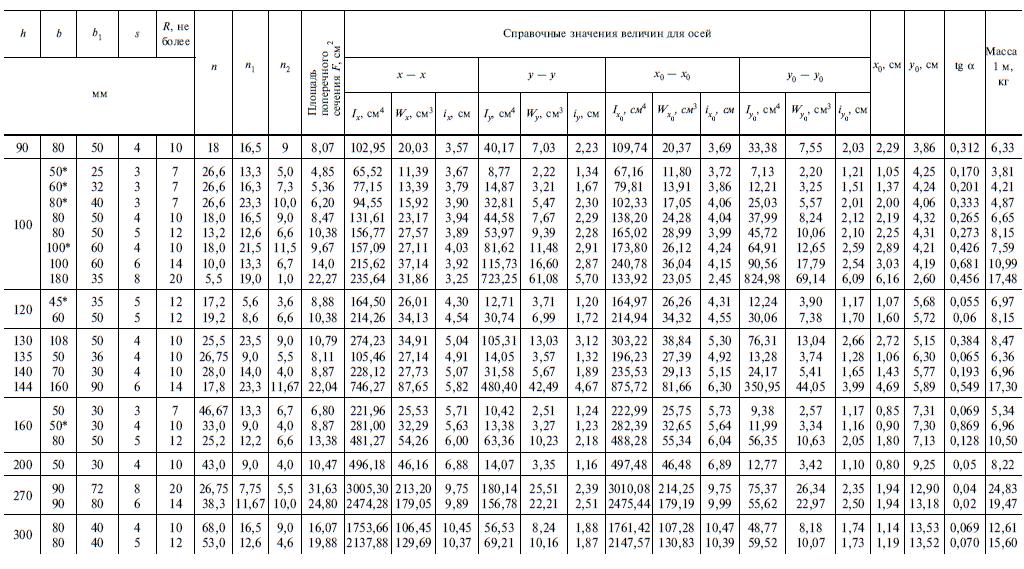 вес швеллера ГОСТ 8281