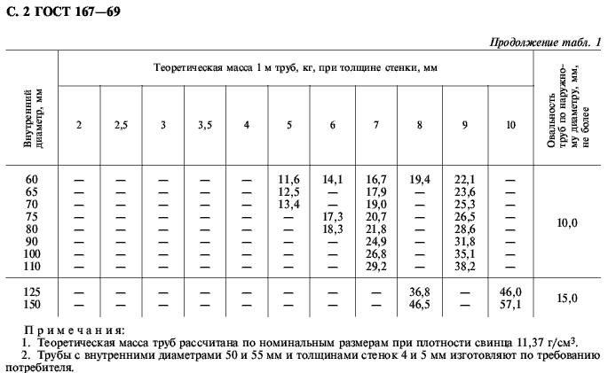 вес свинцовых труб ГОСТ 167-69