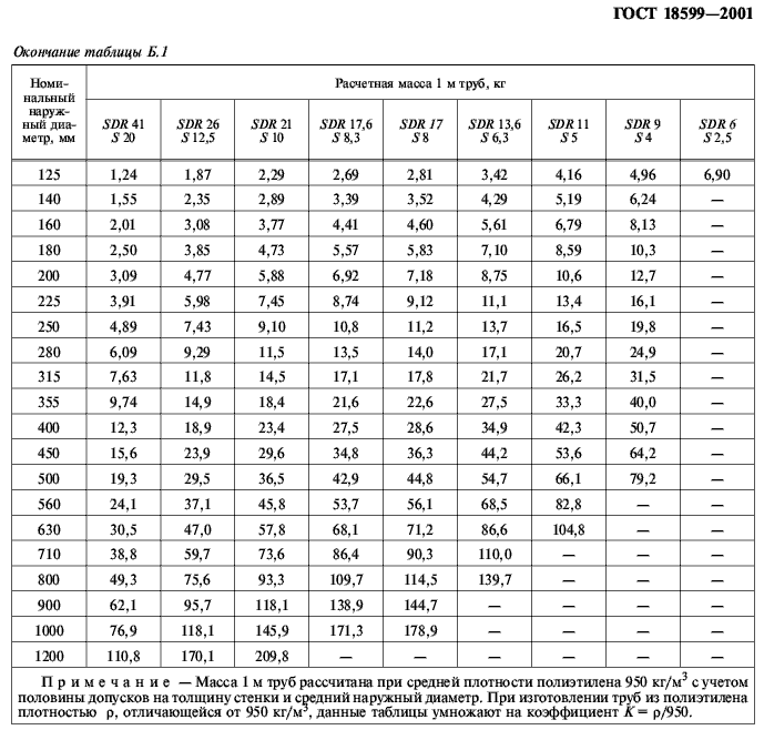 вес полиэтиленовых труб ГОСТ 18599-2001