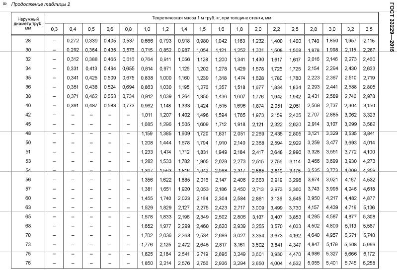 вес труб ГОСТ 33229-2015
