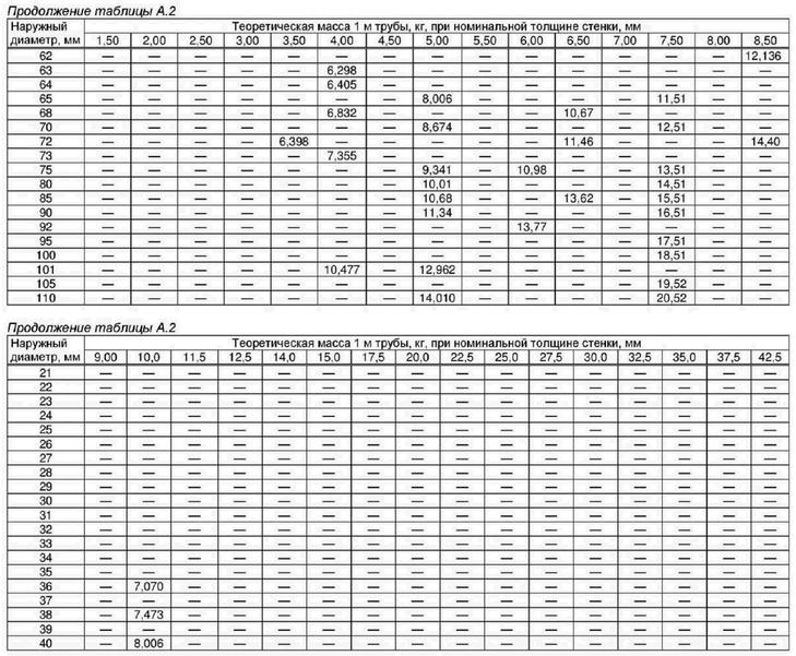 вес латунных труб ГОСТ 494
