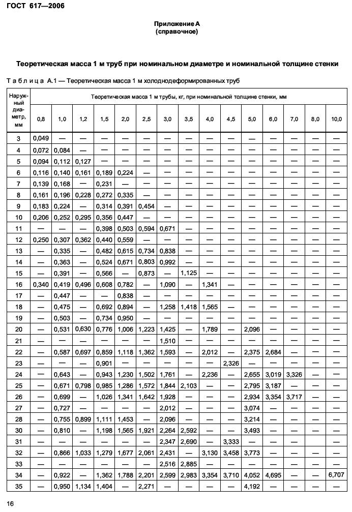 вес медных труб ГОСТ 617-2006