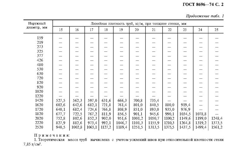 вес электросварных труб ГОСТ 8696-74