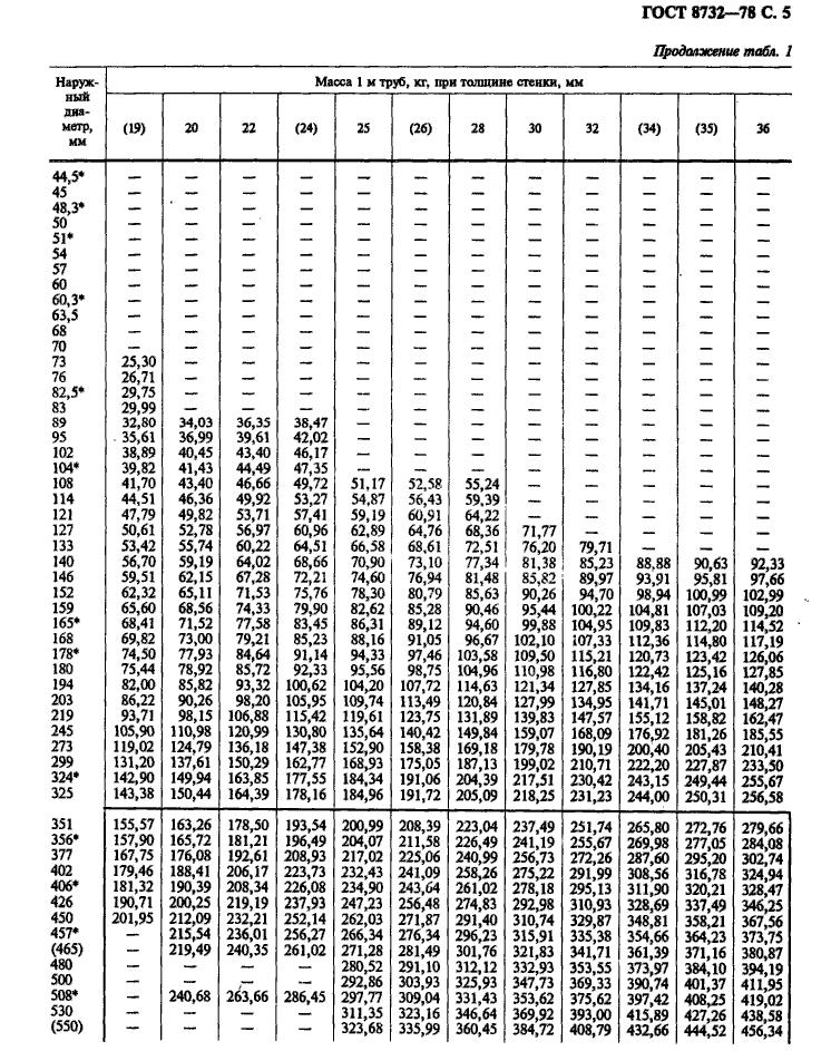 таблица веса труб по ГОСТ 8732-78