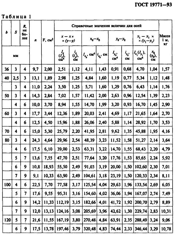 таблица веса уголка ГОСТ 19771-93