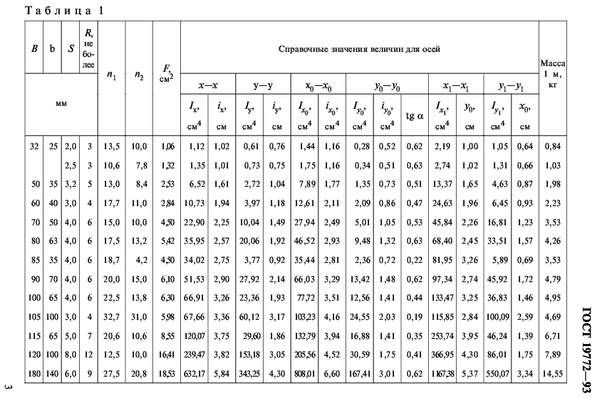 вес уголка ГОСТ 19772-93