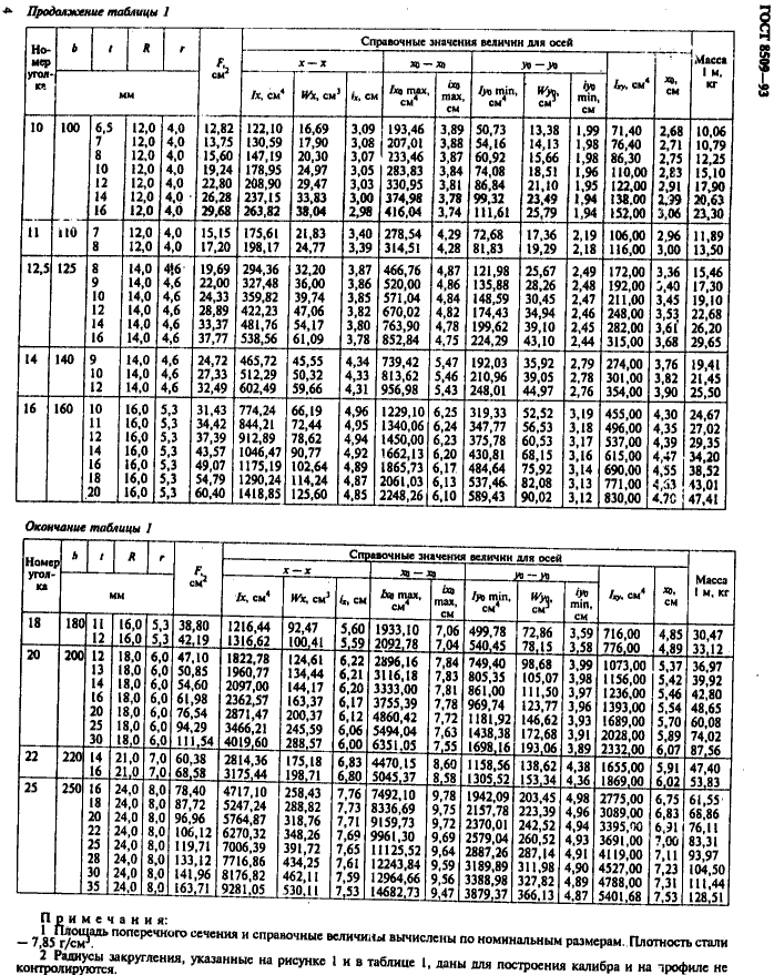 вес уголка ГОСТ 8509-83
