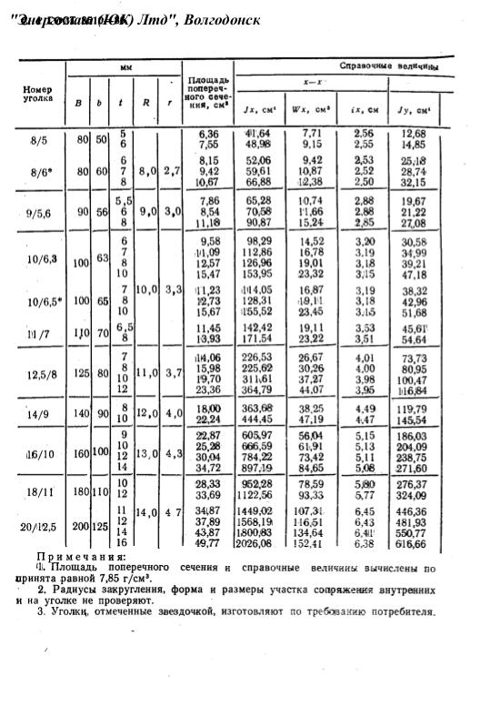 вес уголка ГОСТ 8510-86